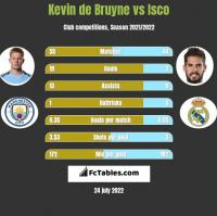 Kevin de Bruyne vs Isco h2h player stats