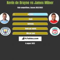 Kevin de Bruyne vs James Milner h2h player stats