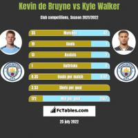 Kevin de Bruyne vs Kyle Walker h2h player stats