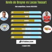 Kevin de Bruyne vs Lucas Tousart h2h player stats