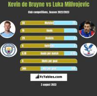 Kevin de Bruyne vs Luka Milivojevic h2h player stats