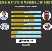 Kevin de Bruyne vs Mamadou Loum Ndiaye h2h player stats