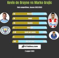 Kevin de Bruyne vs Marko Grujic h2h player stats