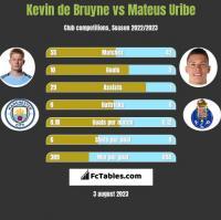 Kevin de Bruyne vs Mateus Uribe h2h player stats
