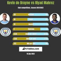Kevin de Bruyne vs Riyad Mahrez h2h player stats