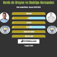 Kevin de Bruyne vs Rodrigo Hernandez h2h player stats