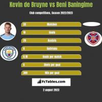 Kevin de Bruyne vs Beni Baningime h2h player stats