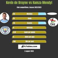 Kevin de Bruyne vs Hamza Mendyl h2h player stats
