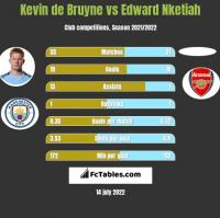 Kevin de Bruyne vs Edward Nketiah h2h player stats