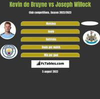 Kevin de Bruyne vs Joseph Willock h2h player stats