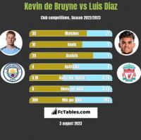 Kevin de Bruyne vs Luis Diaz h2h player stats