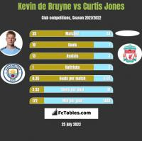 Kevin de Bruyne vs Curtis Jones h2h player stats