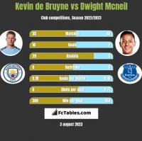 Kevin de Bruyne vs Dwight Mcneil h2h player stats