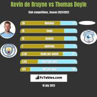 Kevin de Bruyne vs Thomas Doyle h2h player stats