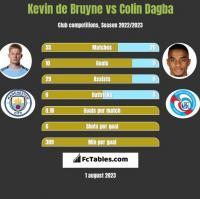 Kevin de Bruyne vs Colin Dagba h2h player stats