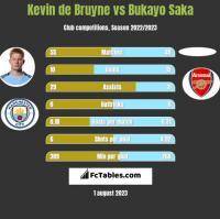 Kevin de Bruyne vs Bukayo Saka h2h player stats