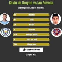 Kevin de Bruyne vs Ian Poveda h2h player stats