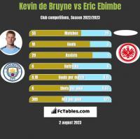 Kevin de Bruyne vs Eric Ebimbe h2h player stats