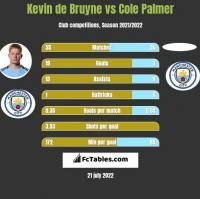 Kevin de Bruyne vs Cole Palmer h2h player stats