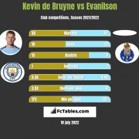 Kevin de Bruyne vs Evanilson h2h player stats