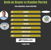 Kevin de Bruyne vs Brandon Pierrick h2h player stats