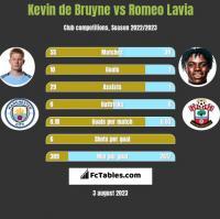 Kevin de Bruyne vs Romeo Lavia h2h player stats