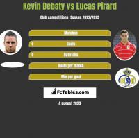 Kevin Debaty vs Lucas Pirard h2h player stats