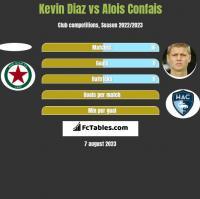 Kevin Diaz vs Alois Confais h2h player stats