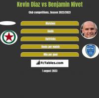 Kevin Diaz vs Benjamin Nivet h2h player stats