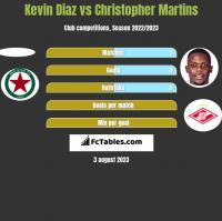 Kevin Diaz vs Christopher Martins h2h player stats