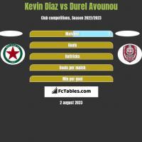 Kevin Diaz vs Durel Avounou h2h player stats