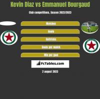 Kevin Diaz vs Emmanuel Bourgaud h2h player stats