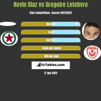 Kevin Diaz vs Gregoire Lefebvre h2h player stats