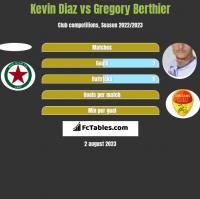 Kevin Diaz vs Gregory Berthier h2h player stats