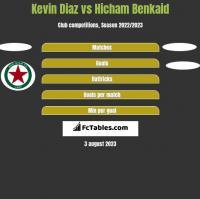 Kevin Diaz vs Hicham Benkaid h2h player stats