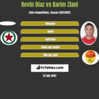 Kevin Diaz vs Karim Ziani h2h player stats