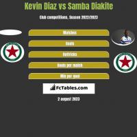 Kevin Diaz vs Samba Diakite h2h player stats