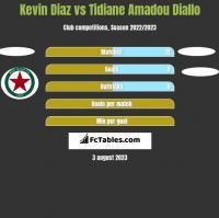 Kevin Diaz vs Tidiane Amadou Diallo h2h player stats