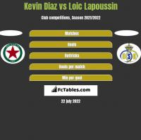 Kevin Diaz vs Loic Lapoussin h2h player stats