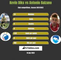 Kevin Diks vs Antonio Balzano h2h player stats