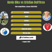 Kevin Diks vs Cristian Dell'Orco h2h player stats