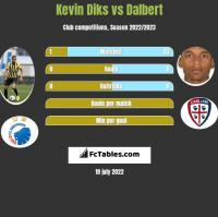 Kevin Diks vs Dalbert h2h player stats