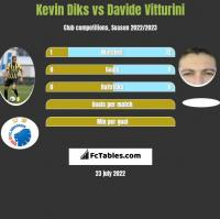 Kevin Diks vs Davide Vitturini h2h player stats