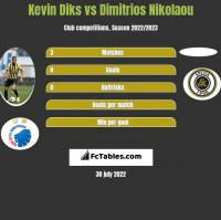 Kevin Diks vs Dimitrios Nikolaou h2h player stats