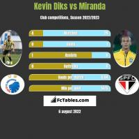 Kevin Diks vs Miranda h2h player stats