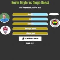 Kevin Doyle vs Diego Rossi h2h player stats