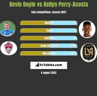 Kevin Doyle vs Kellyn Perry-Acosta h2h player stats