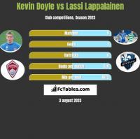 Kevin Doyle vs Lassi Lappalainen h2h player stats