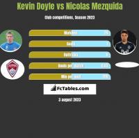 Kevin Doyle vs Nicolas Mezquida h2h player stats