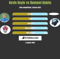 Kevin Doyle vs Rommel Quioto h2h player stats